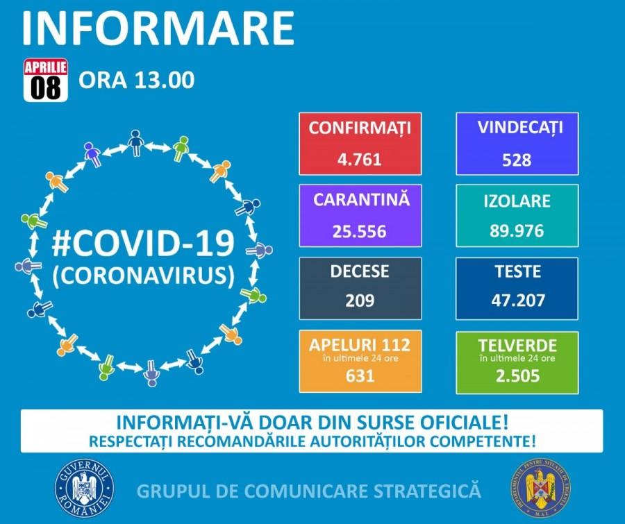 161 arădeni au fost confirmați cu coronavirus