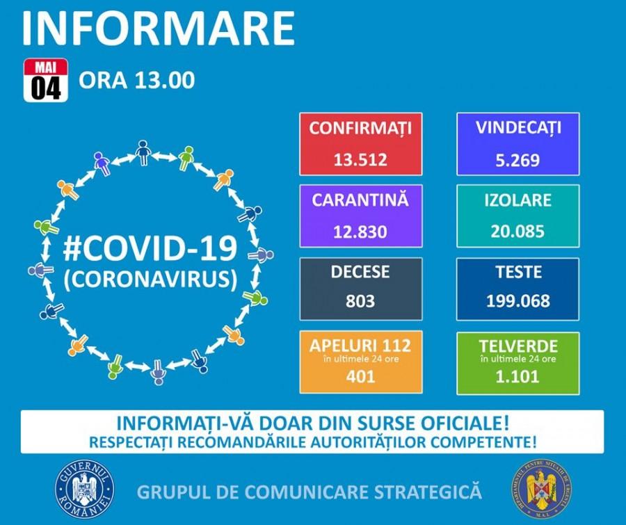 Coronavirus România, noul bilanț: 13.512 cazuri confirmate, 5.269 vindecate, 803 decese