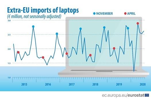 Romania, cele mai mari cresteri la importul de laptopuri in UE!
