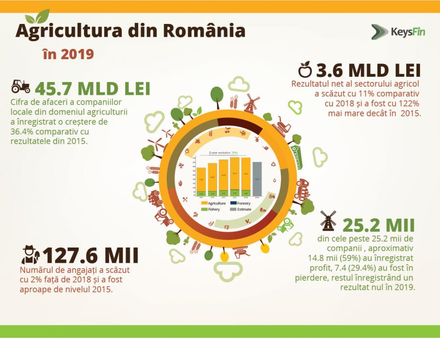 ANALIZĂ KEYSFIN: DUPĂ BELȘUGUL ANILOR ANTERIORI VINE ȘI SECETA ÎN BUSINESS. AGRICULTURA ROMÂNEASCĂ VA SCĂDEA CU APROXIMATIV 15% ÎN 2020