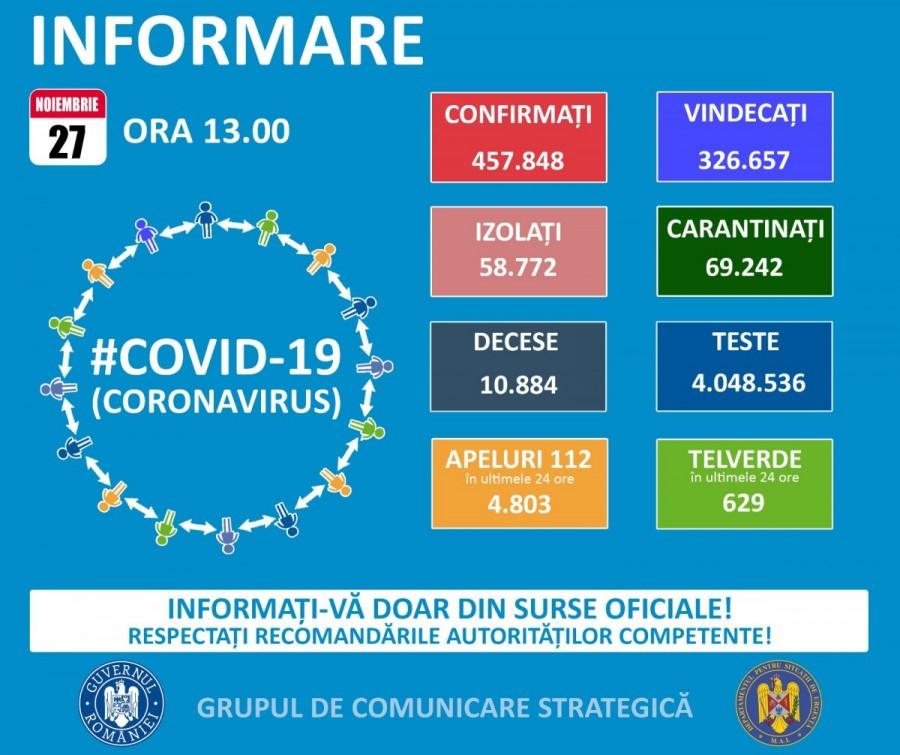 8.499 cazuri noi de persoane infectate cu SARS – CoV – 2 (COVID – 19), dintre care la Arad 179