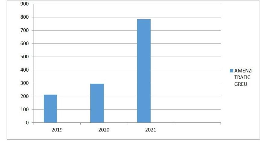 S-a dublat numărul amenzilor privind accesul TIR-urilor în oraș